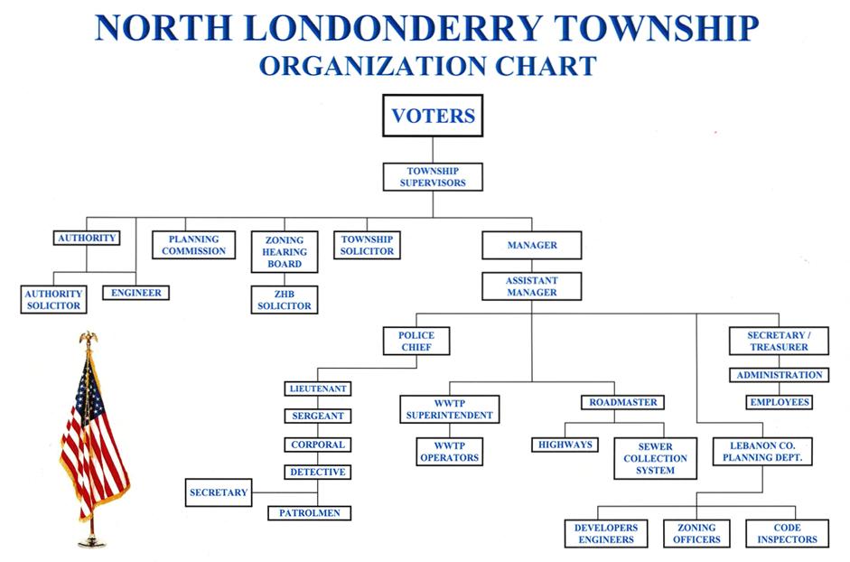 NLTwp-Organization-Chart
